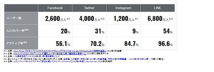 instagram ユーザー数