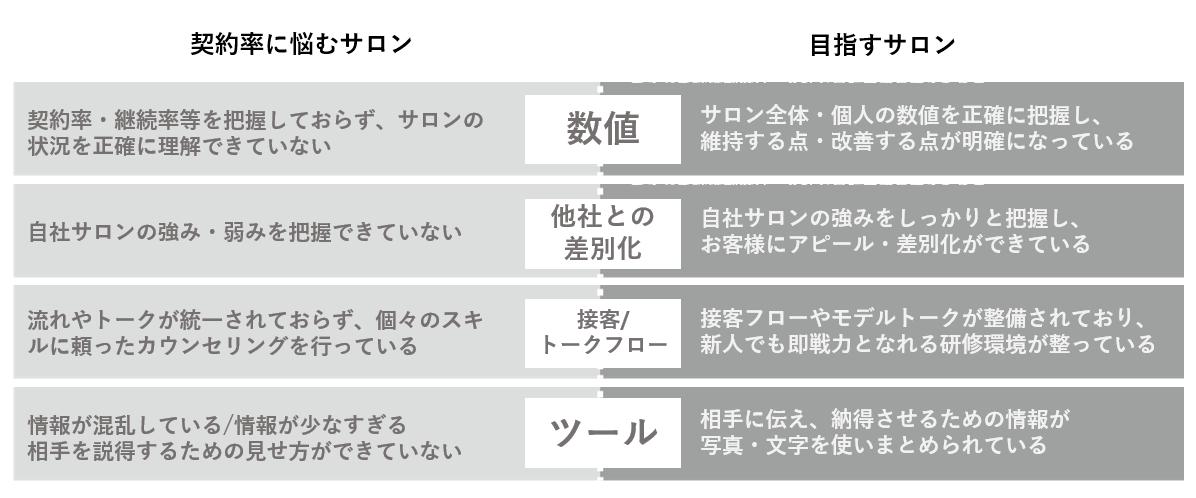 サロン体制の違いの表